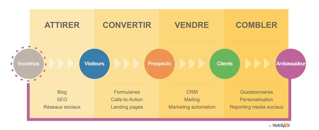 4-actions-inbound-marketing