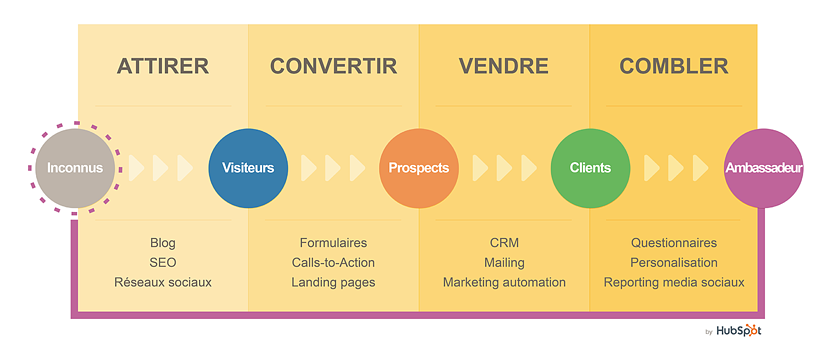 demarche-inbound-marketing