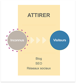 attirer-inbound-marketing