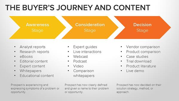 Buyers_Journey_and_Content