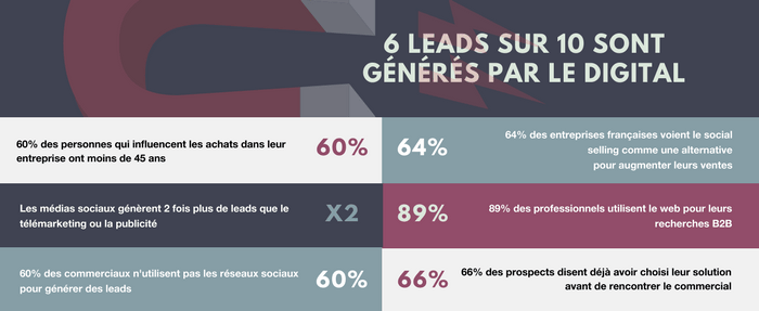 Infographie Inbound Marketing Immobilier