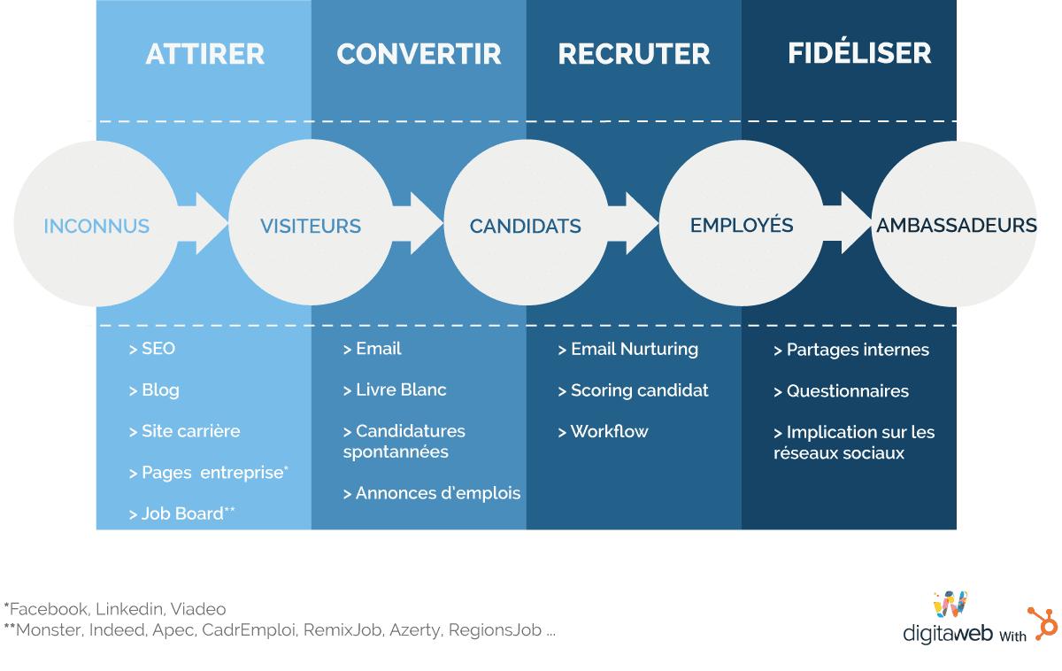 recruter-des-talents-avec-le-marketing-RH