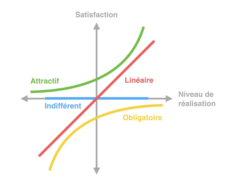 Kano-modele-customer-success-1