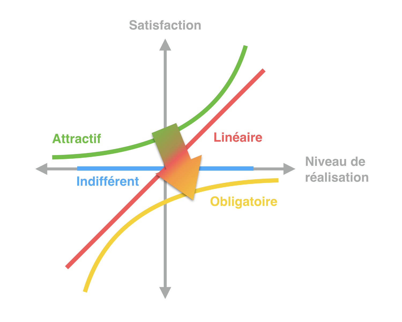 Kano-modele-customer-success-évolution-1