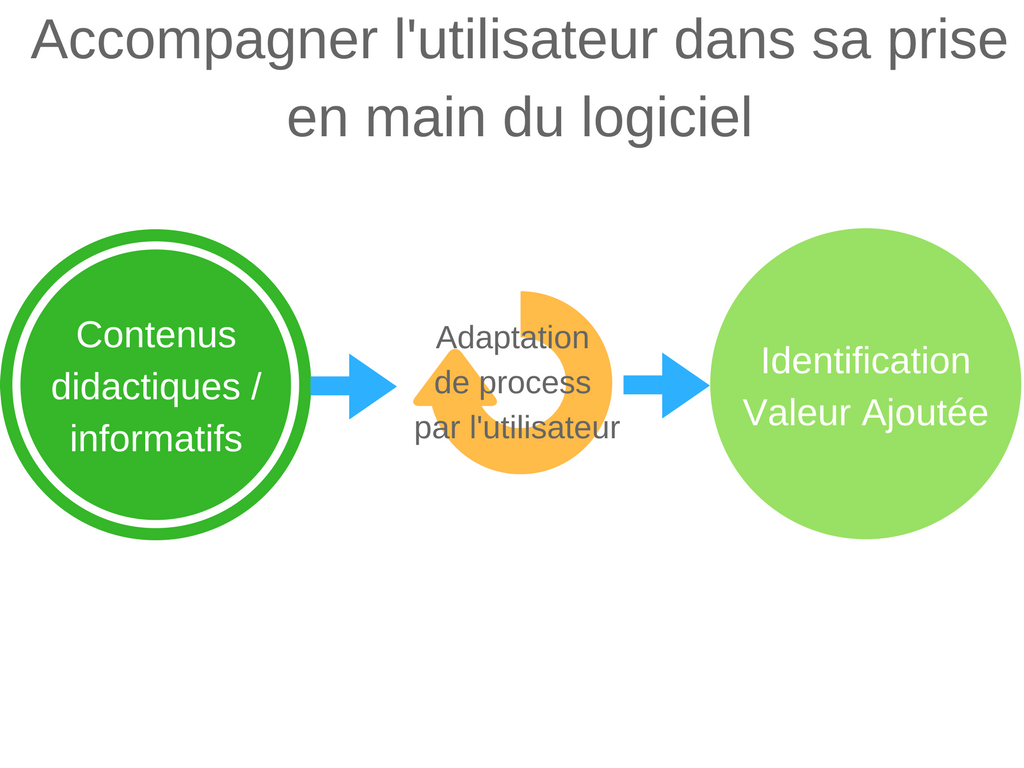 aider client identification valeur ajoutee saas