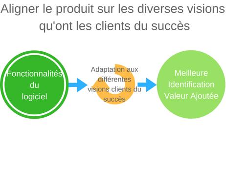 aligner produit succès clients
