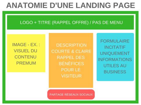 anatomie landing page optimisée