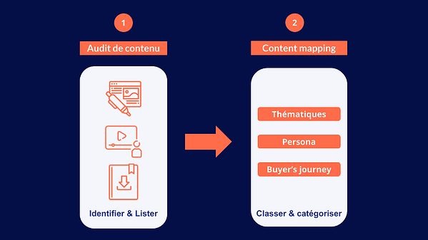 audit-contenu-content-mapping