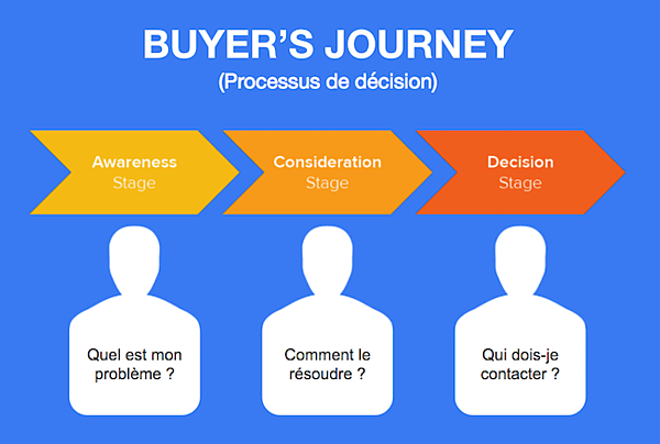 buyer-journey-persona