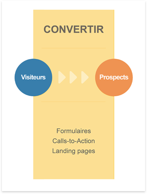 convertir-inbound-marketing
