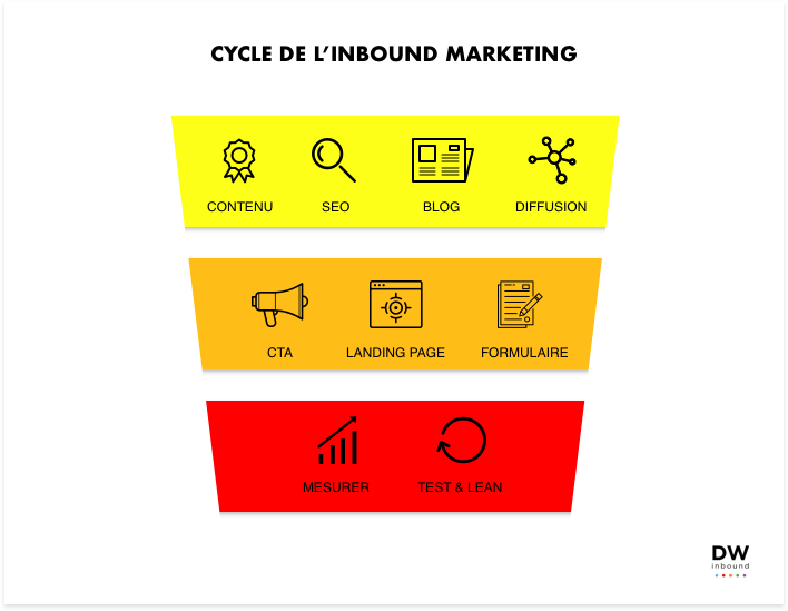cycle-inbound-marketing