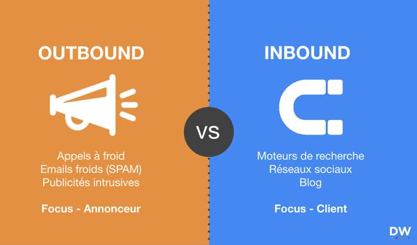 inbound-marketing-outbound