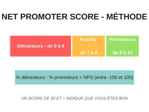 schéma-méthode-nps