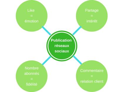 schema-publication-social-media