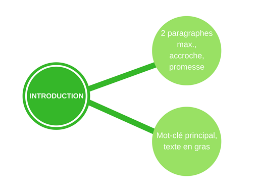 optimiser-introduction-article-blog