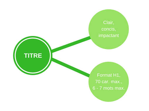 optimiser-titre-article-blog