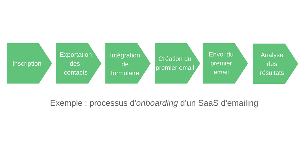processus onboarding d'un SaaS d'emailing