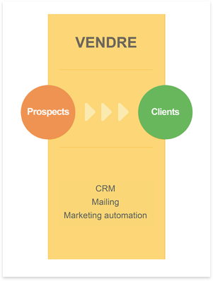 vendre-inbound-marketing