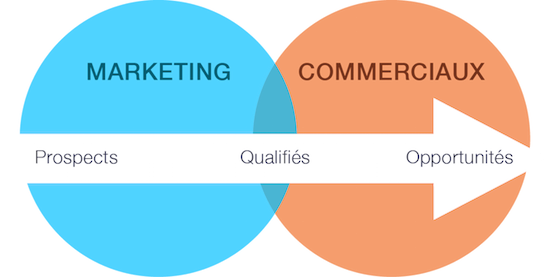 Alignement-marketing-commercial
