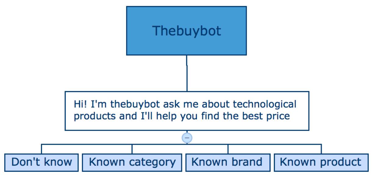 framework-step1