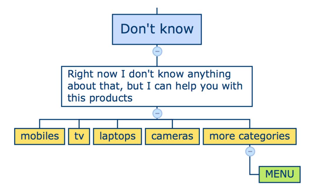 framework-step2