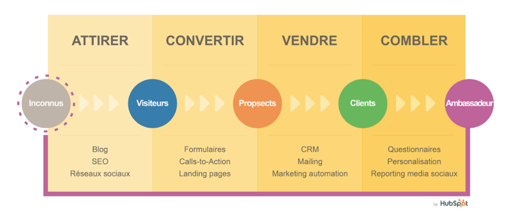 Définition de l'Inbound marketing